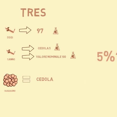 Tasso di rendimento effettivo a scadenza (TRES)