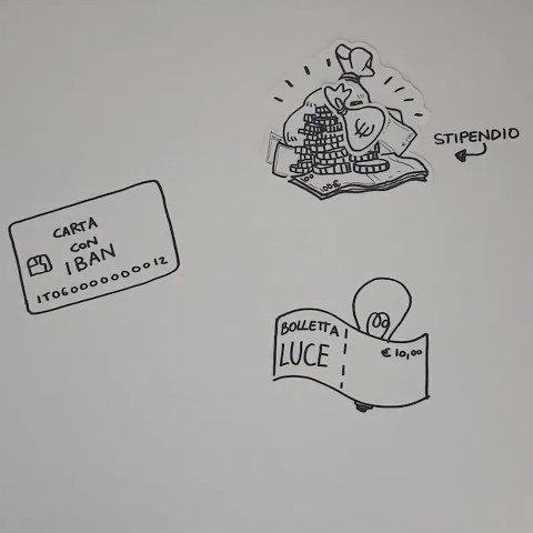 Le carte di pagamento